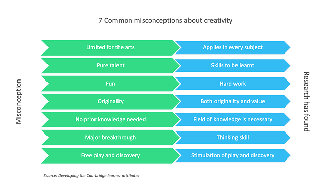 creativity misconceptions and reality