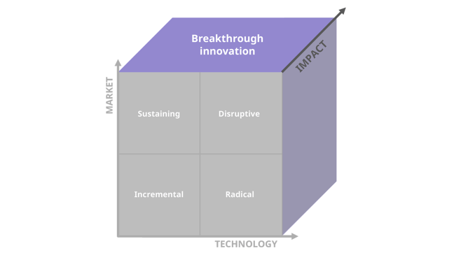 Breakthrough innovation defined