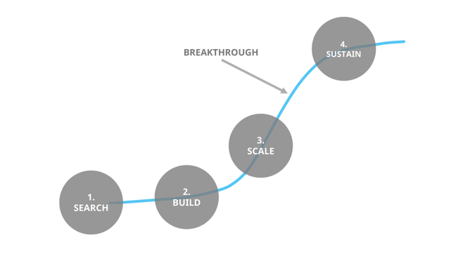 Lifecycle of a breakthrough innovation