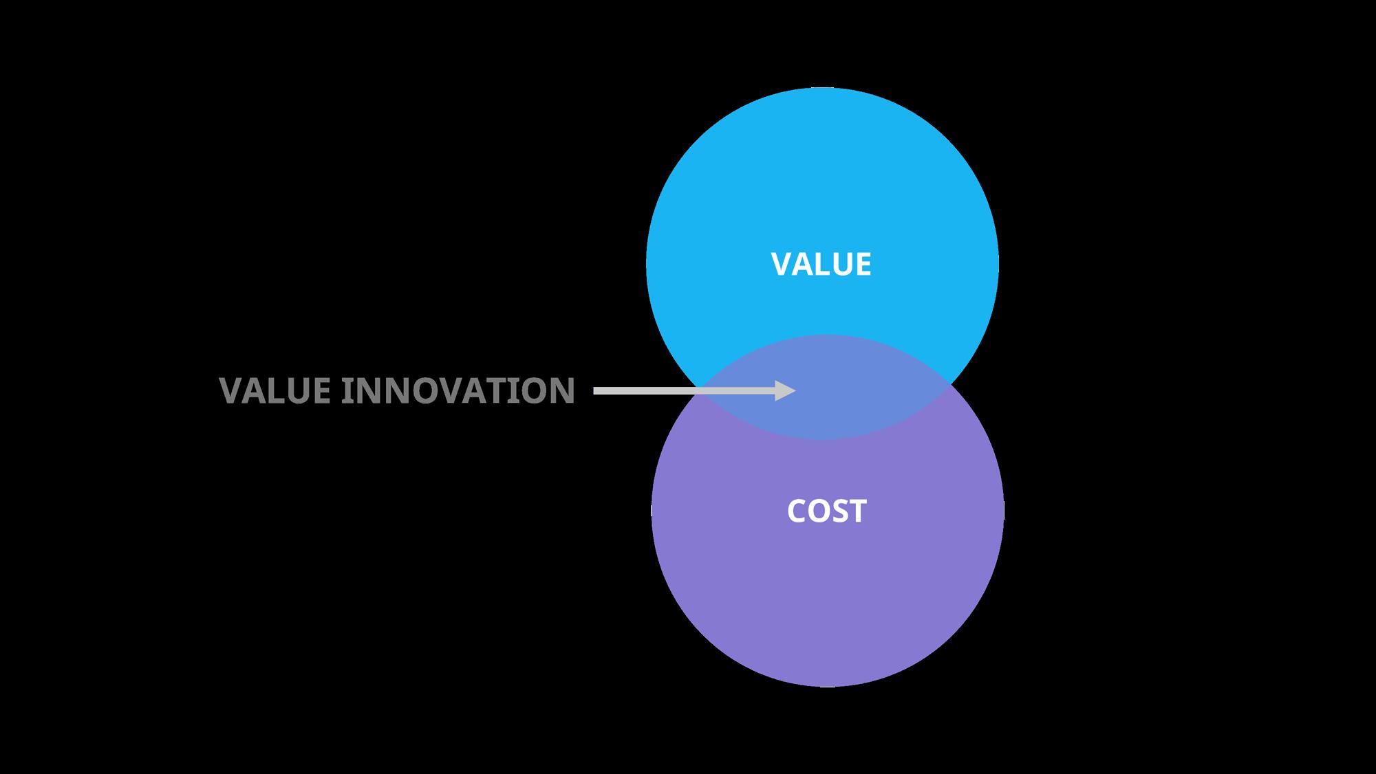 The value innovation framework