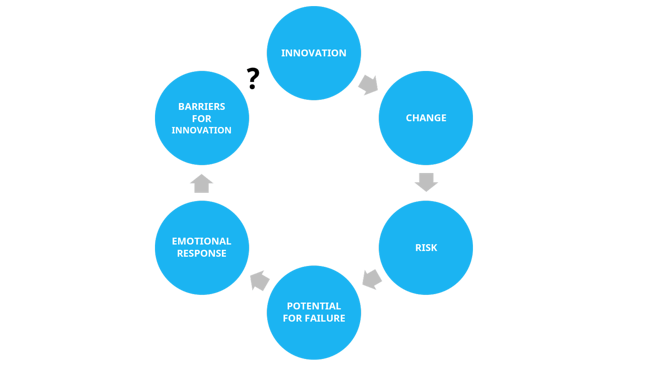lack-of-trust-prevents-innovation