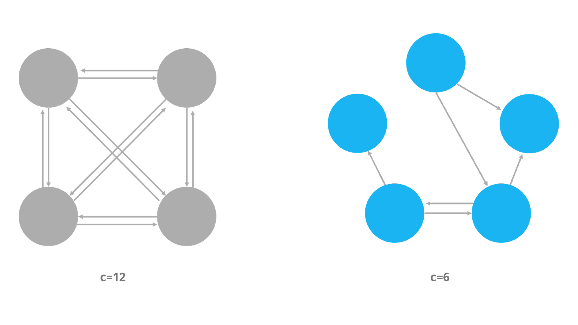 Loosely coupled vs. tightly coupled organization structures