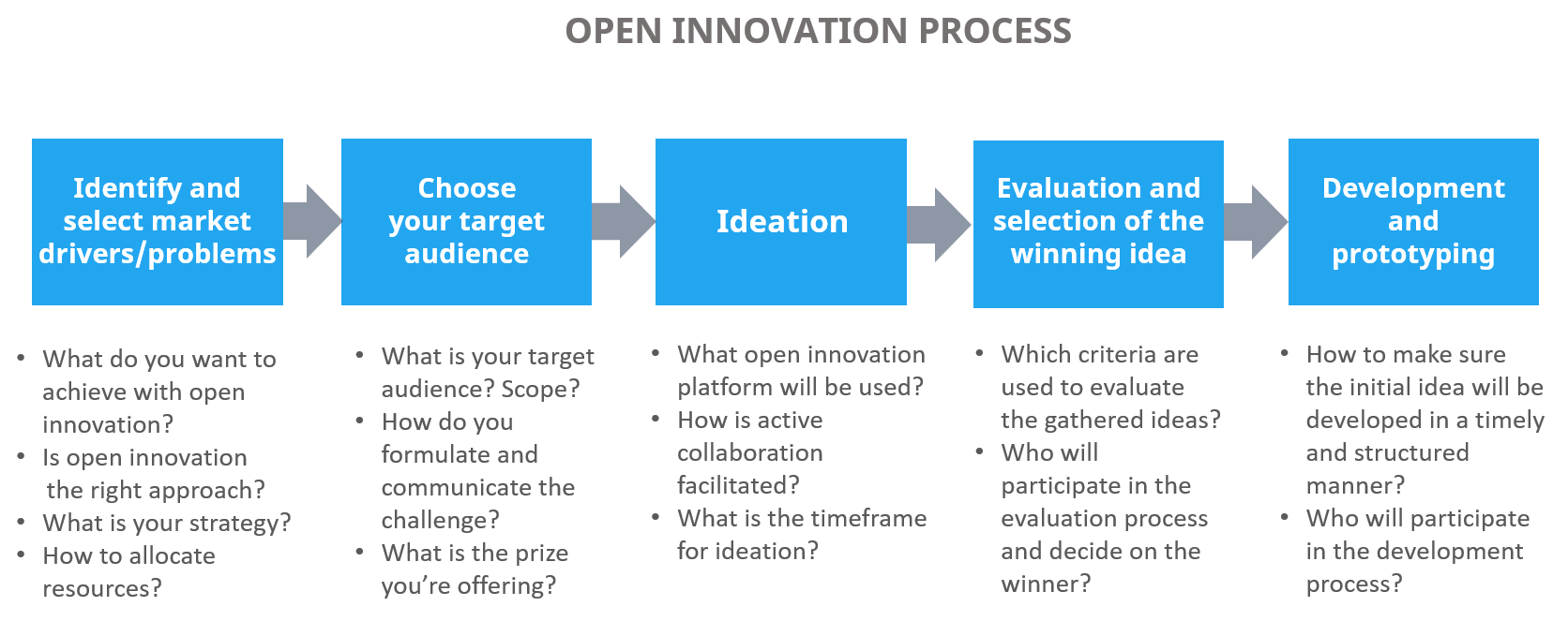 Open innovation process