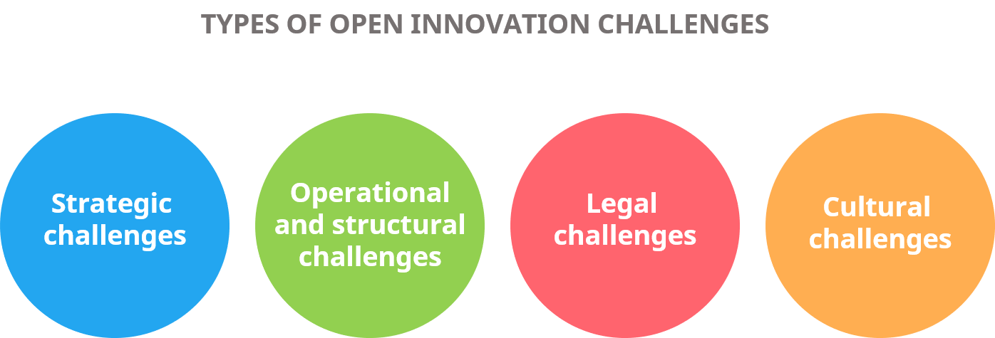 types of open innovation challenges