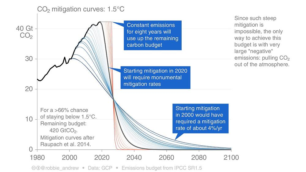 CO2 mitigation requires drastic action