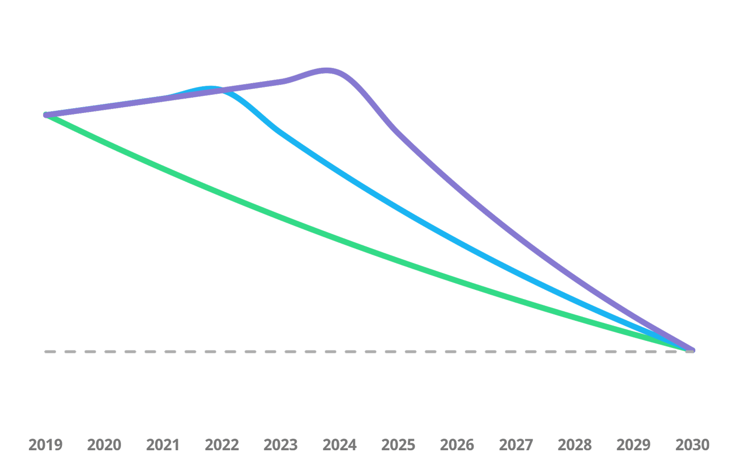 Emission reductions required to avoid disastrous consequences from climate change