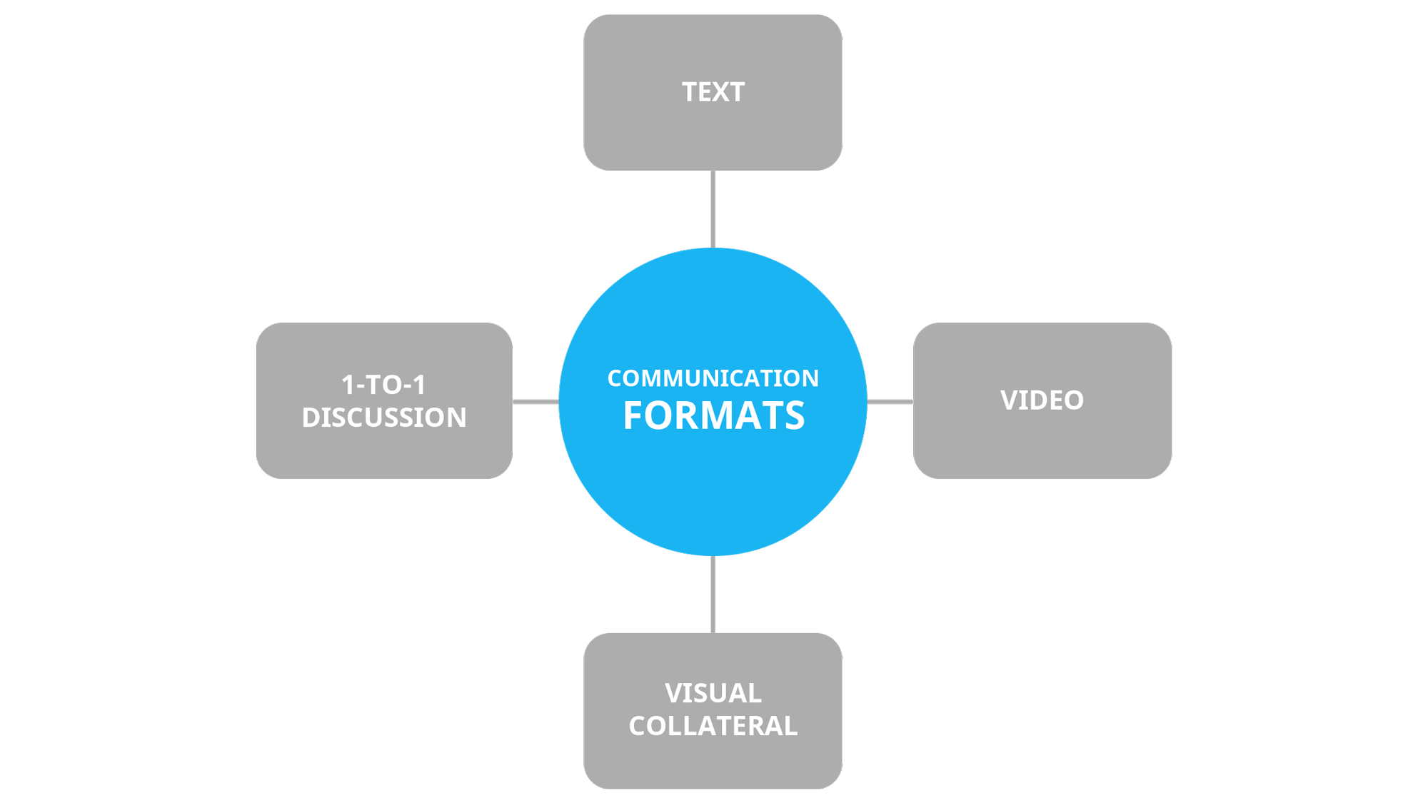 Common communication formats for innovation programs