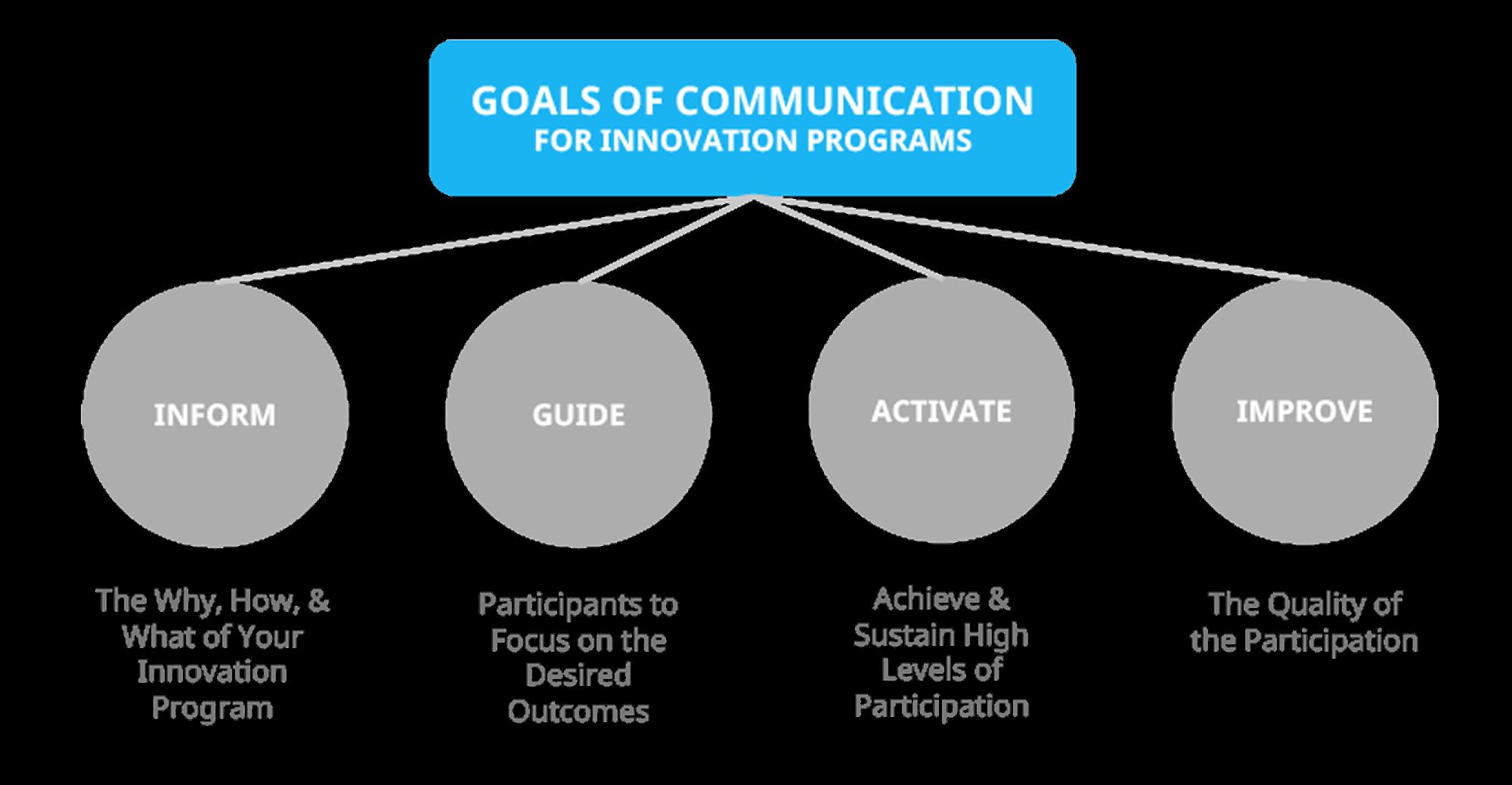 Goals of communication in innovation programs