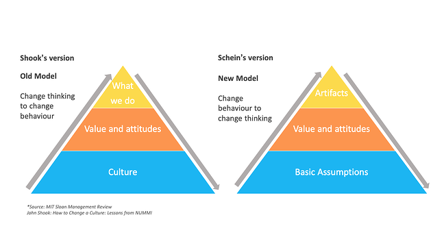 Changing a culture model NUMMI