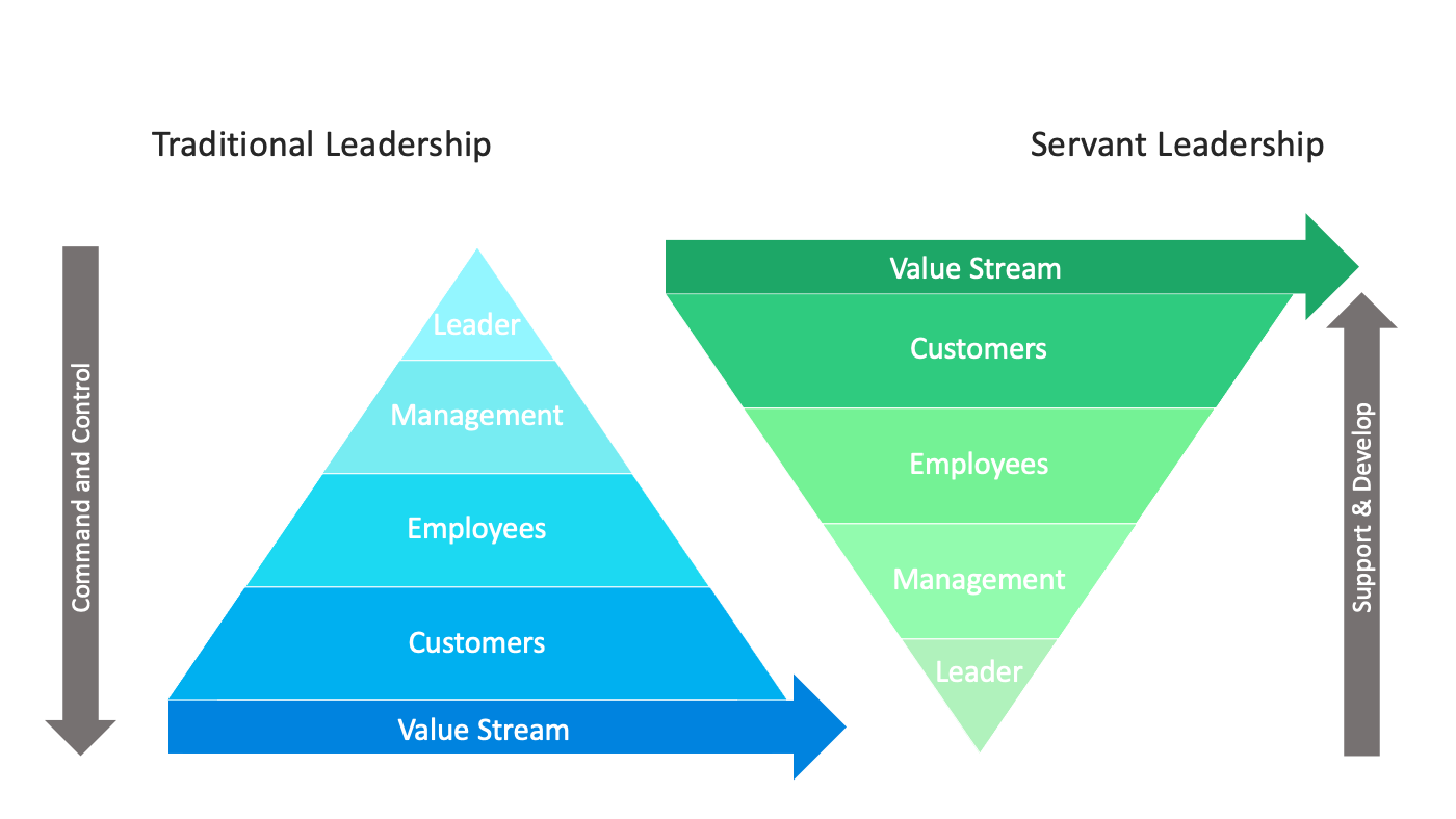 Servant leadership vs traditional leadership