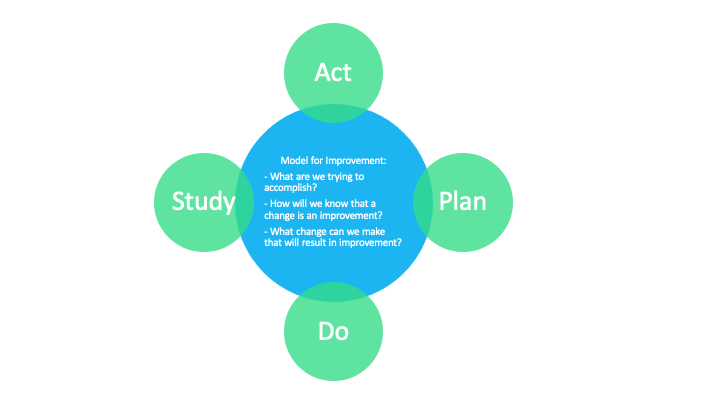 Act plan do study