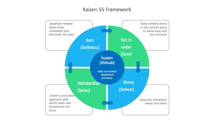 Kaizen 5S