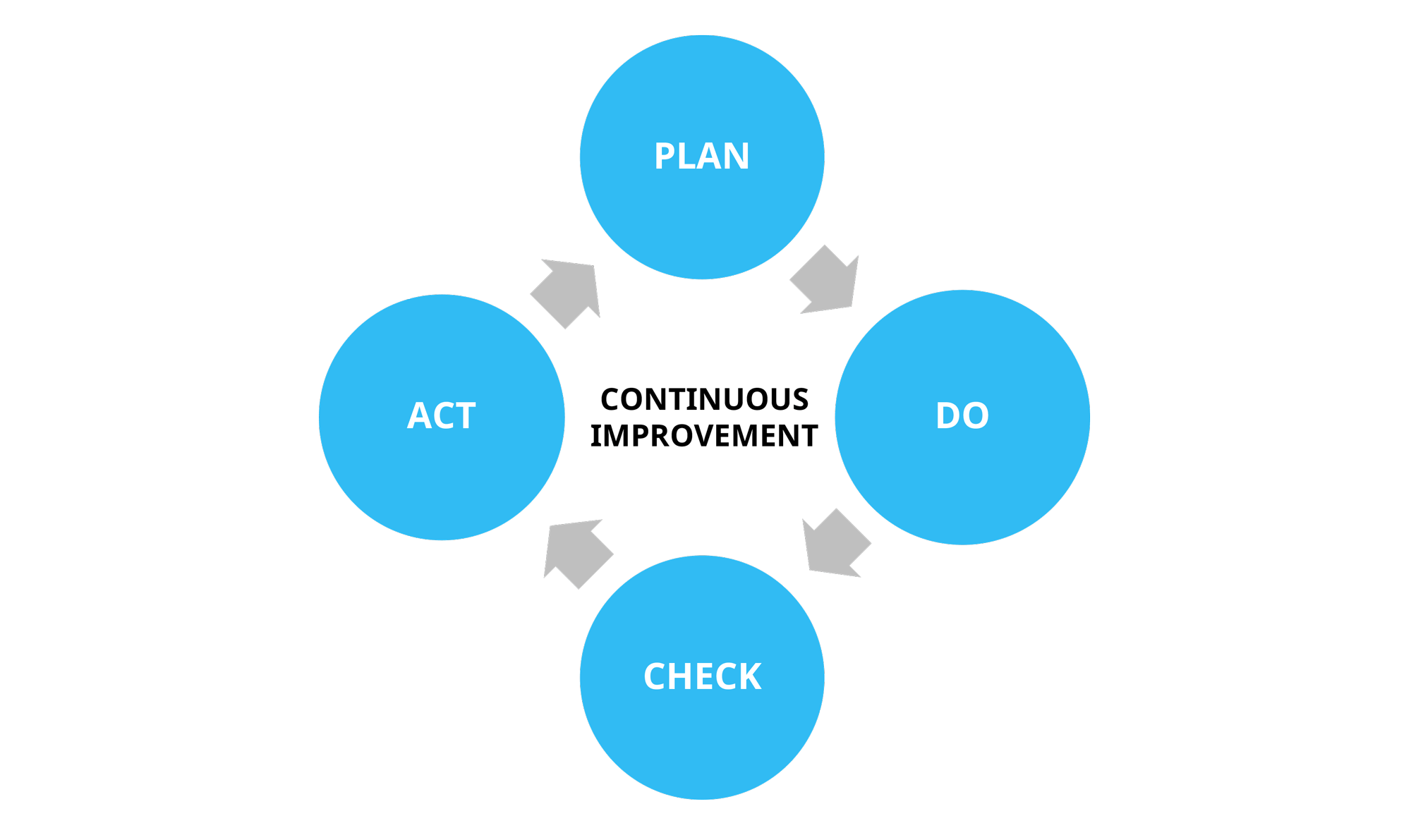 PDCA or the Deming cycle