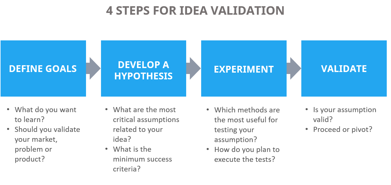 4 steps for idea validation