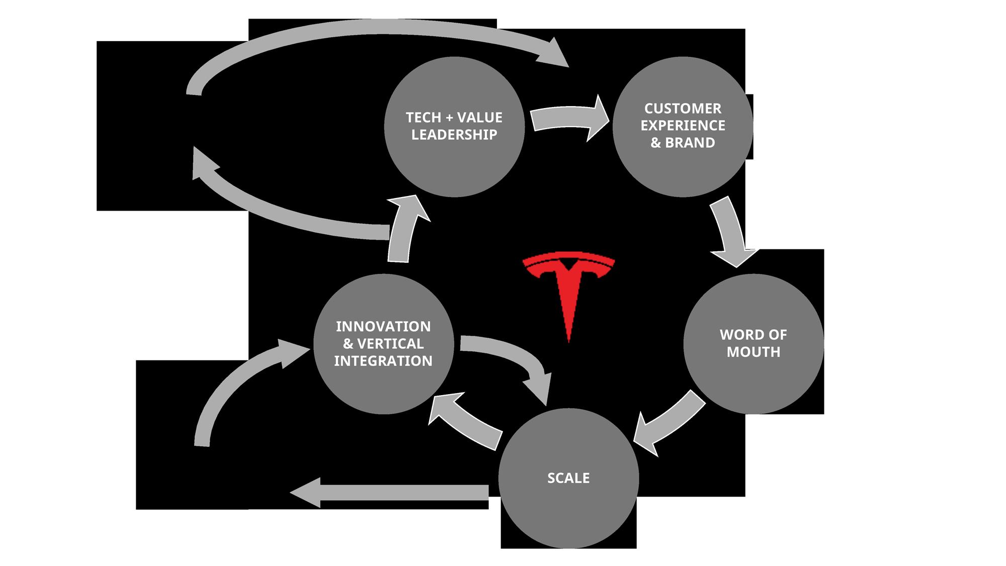 Tesla's Flywheel of Growth