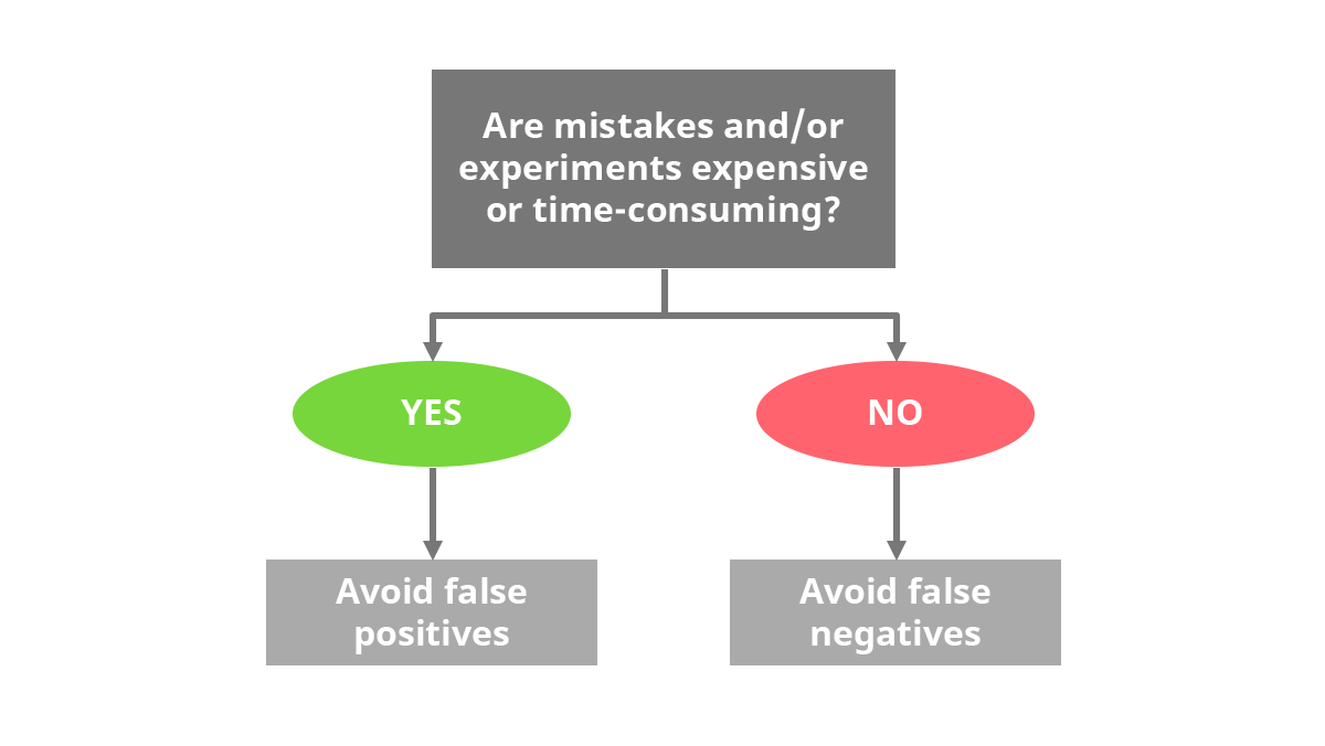 Choosing your ideation bias