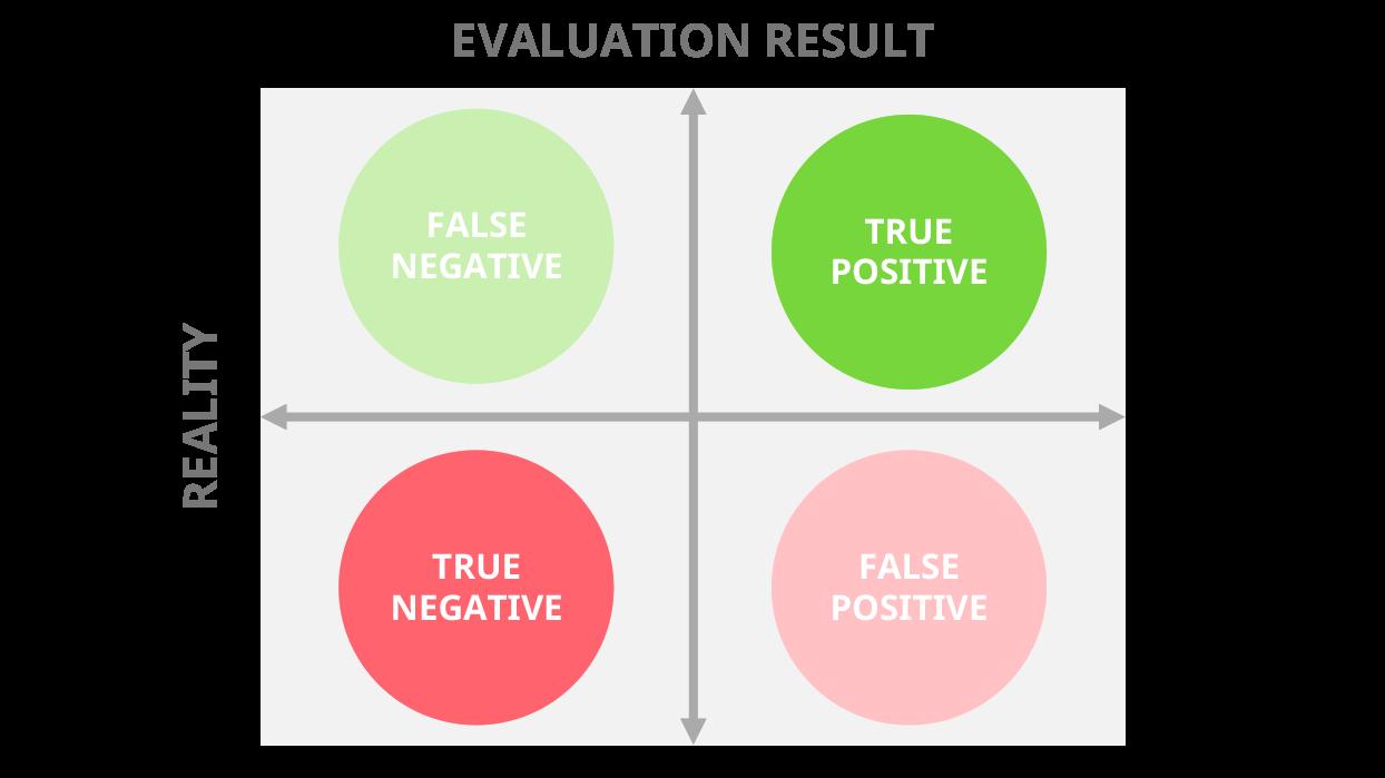 The confusion matrix - False negatives vs false positives