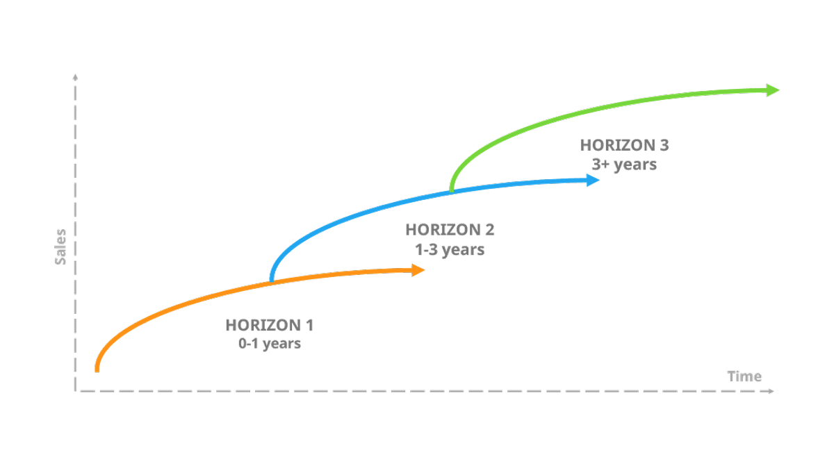 3 horizons of growth model