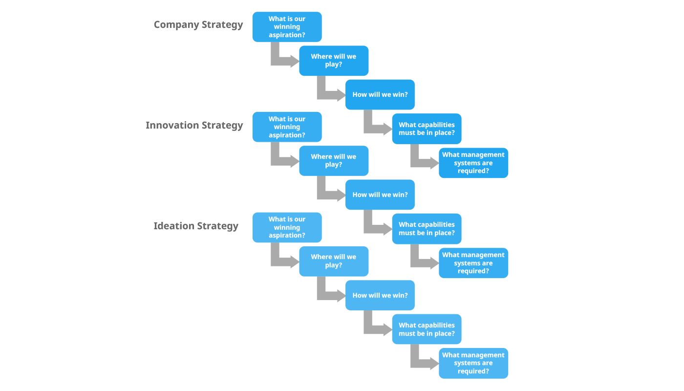Innovation strategy cascade