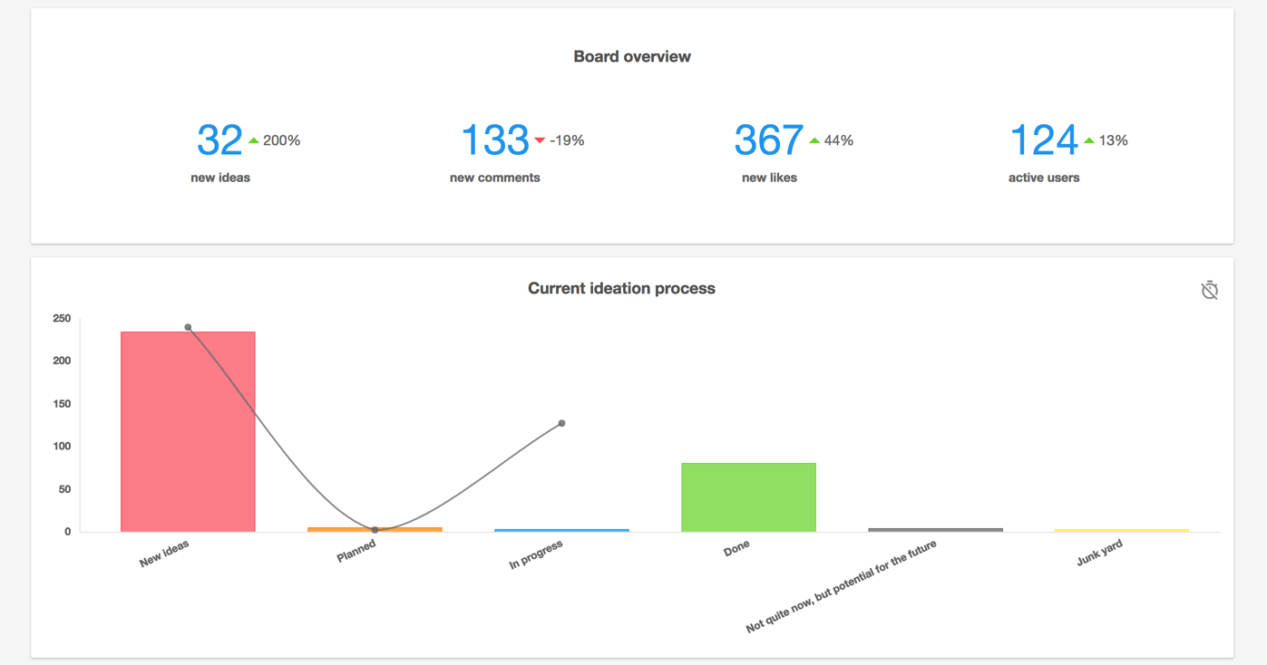 Viima analytics dashboard