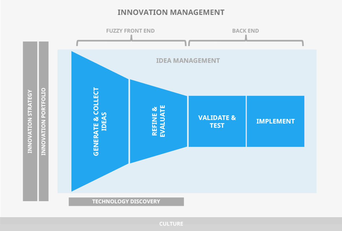 Map of innovation management activities