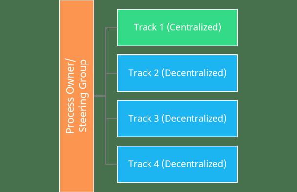 The Hybrid Model