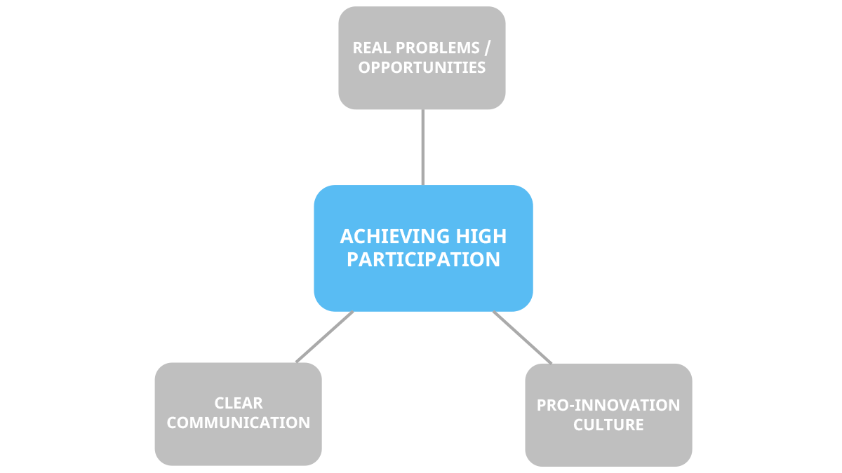 Achieving a high ideation rate