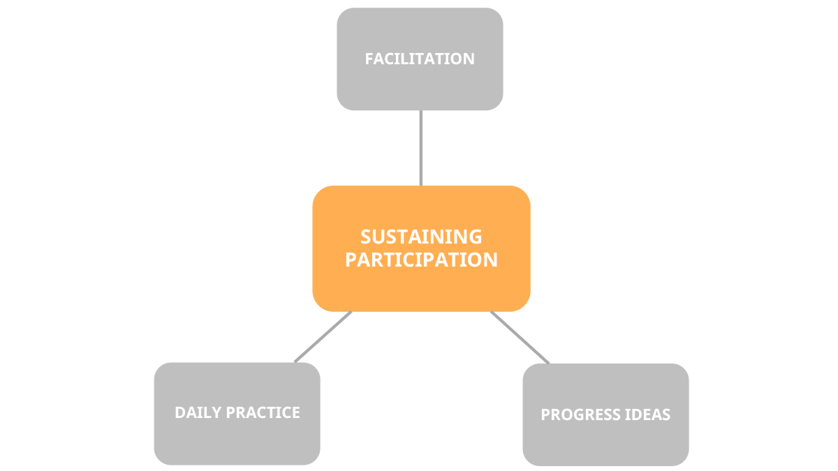 sustaining-high-ideation-rate