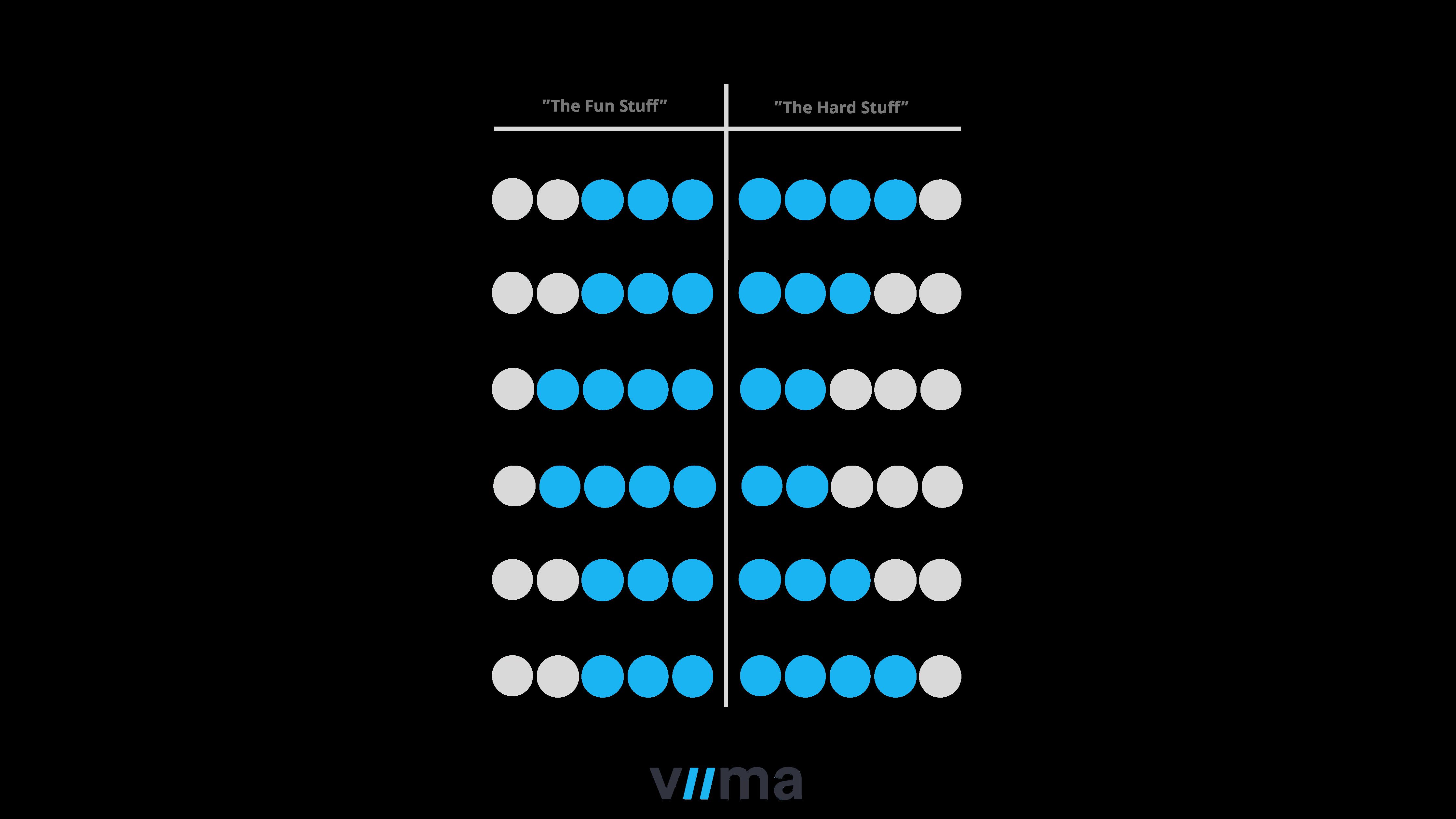Viima innovation culture scorecard