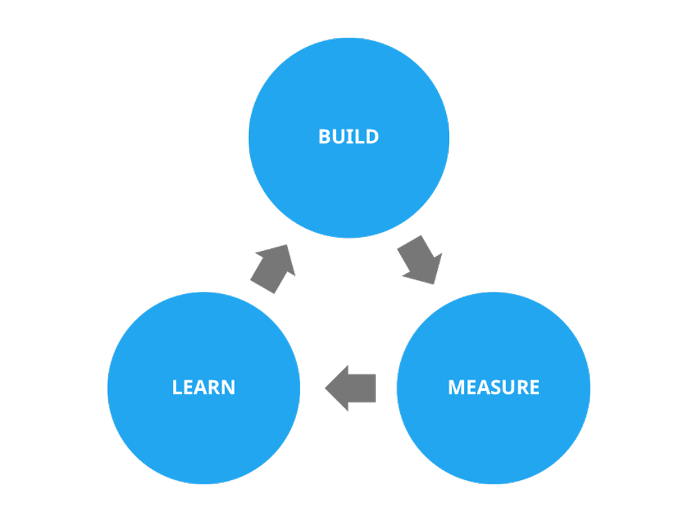 lean-startup-build-measure-learn-feedback-loop