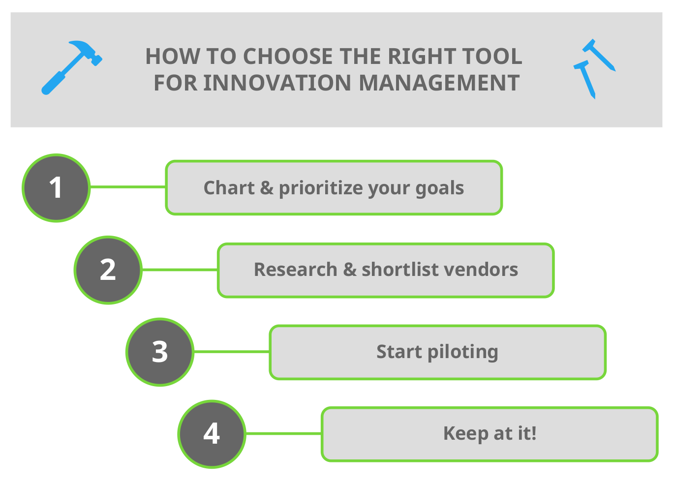 Innovation Management Tools Infopic 1