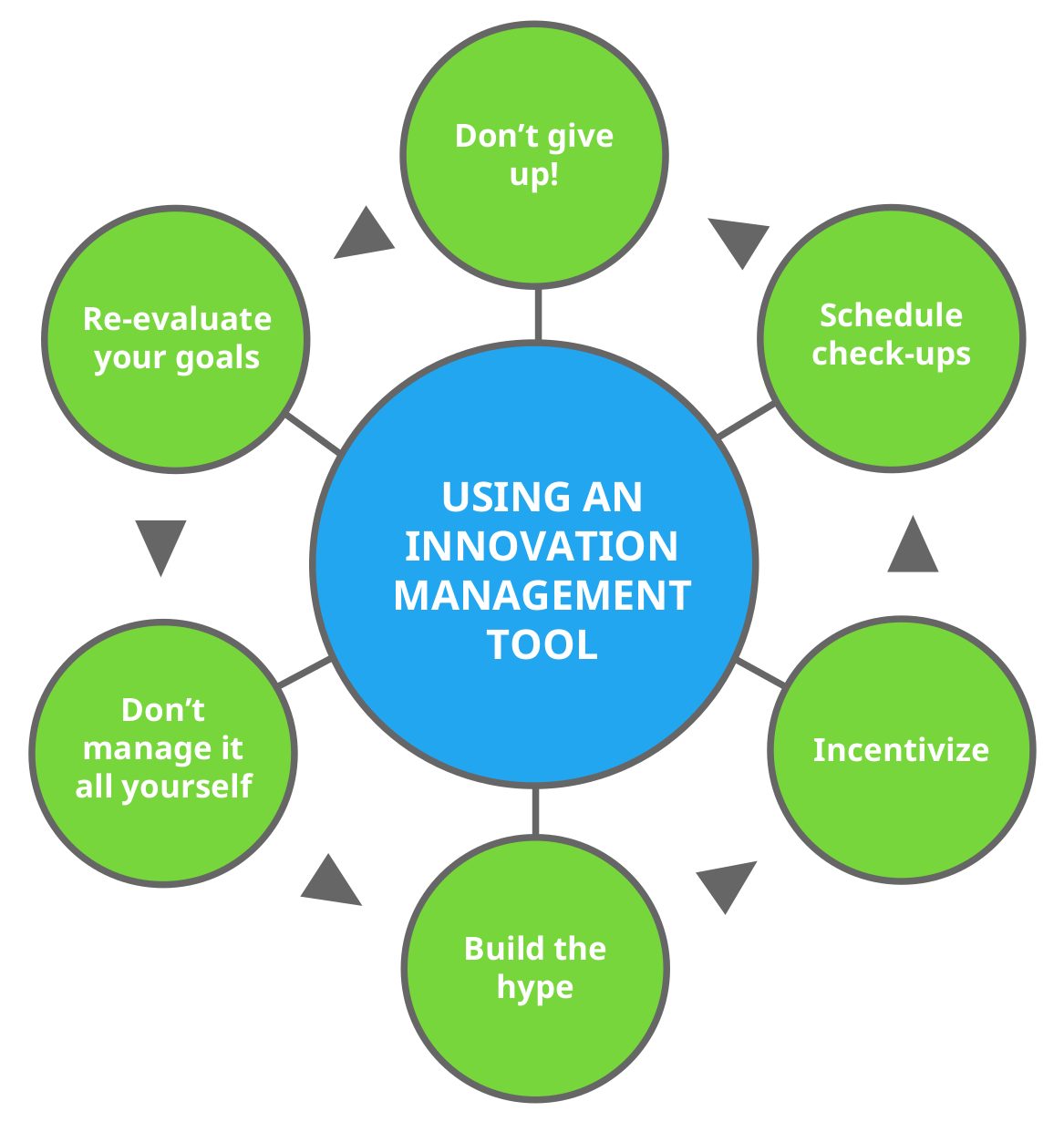 Innovation Management Tools Infopic 2