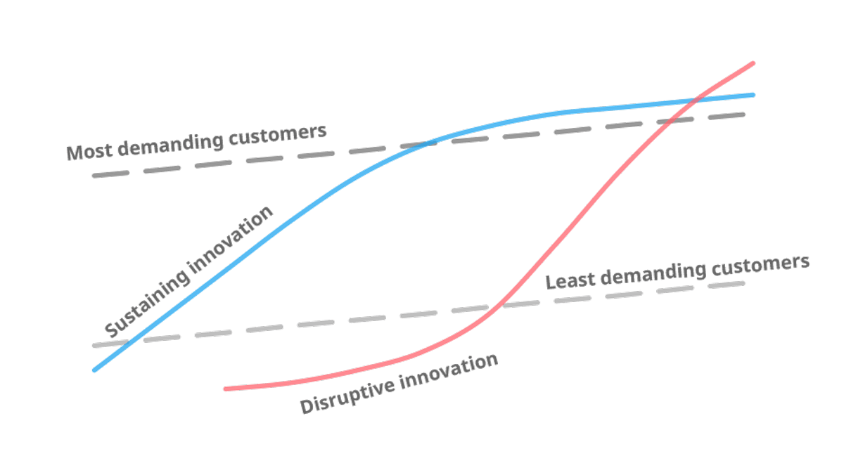 innovators-dilemma-product-perfomance-vs-market-expectation