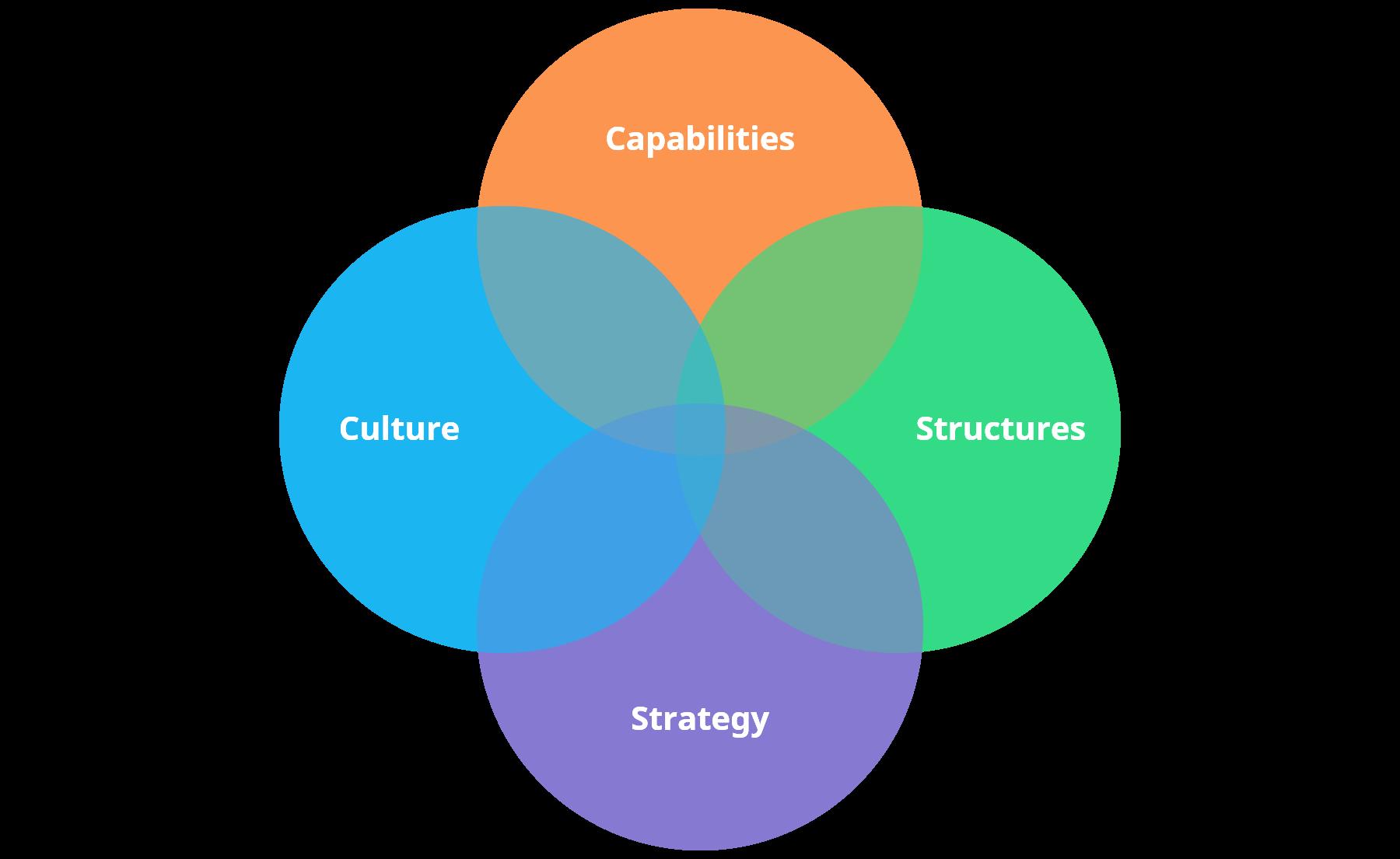 key-aspects-of-innovation-management