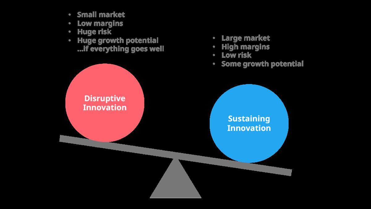 sustaining-vs-disruptive-innovation