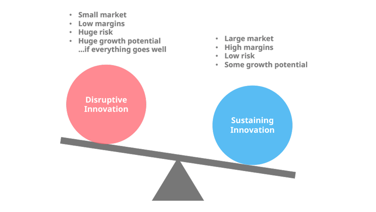 sustaining-vs-disruptive-innovation