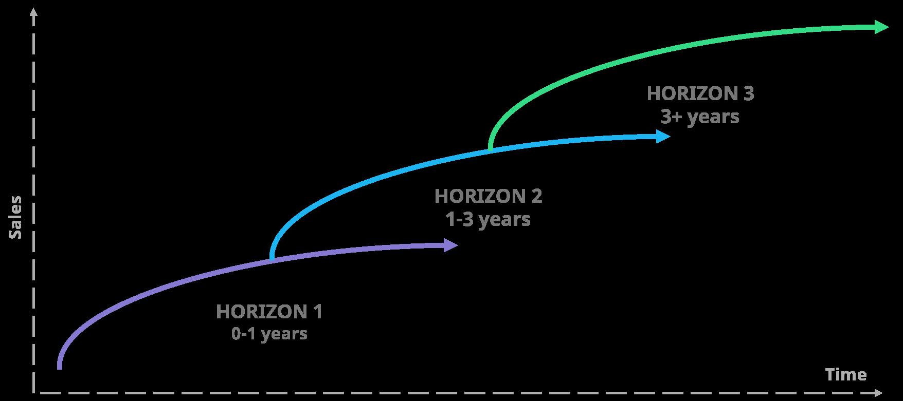 three-horizons-of-growth