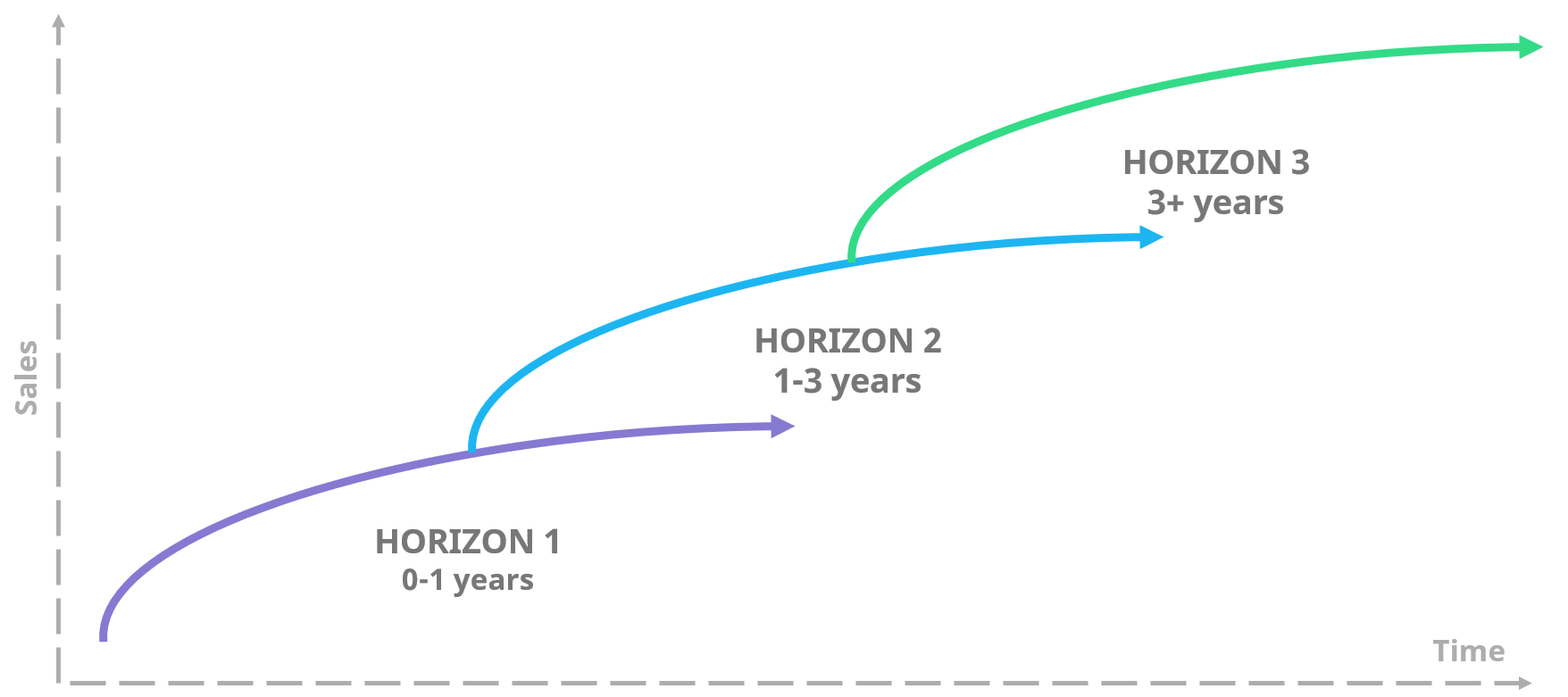 three-horizons-of-growth