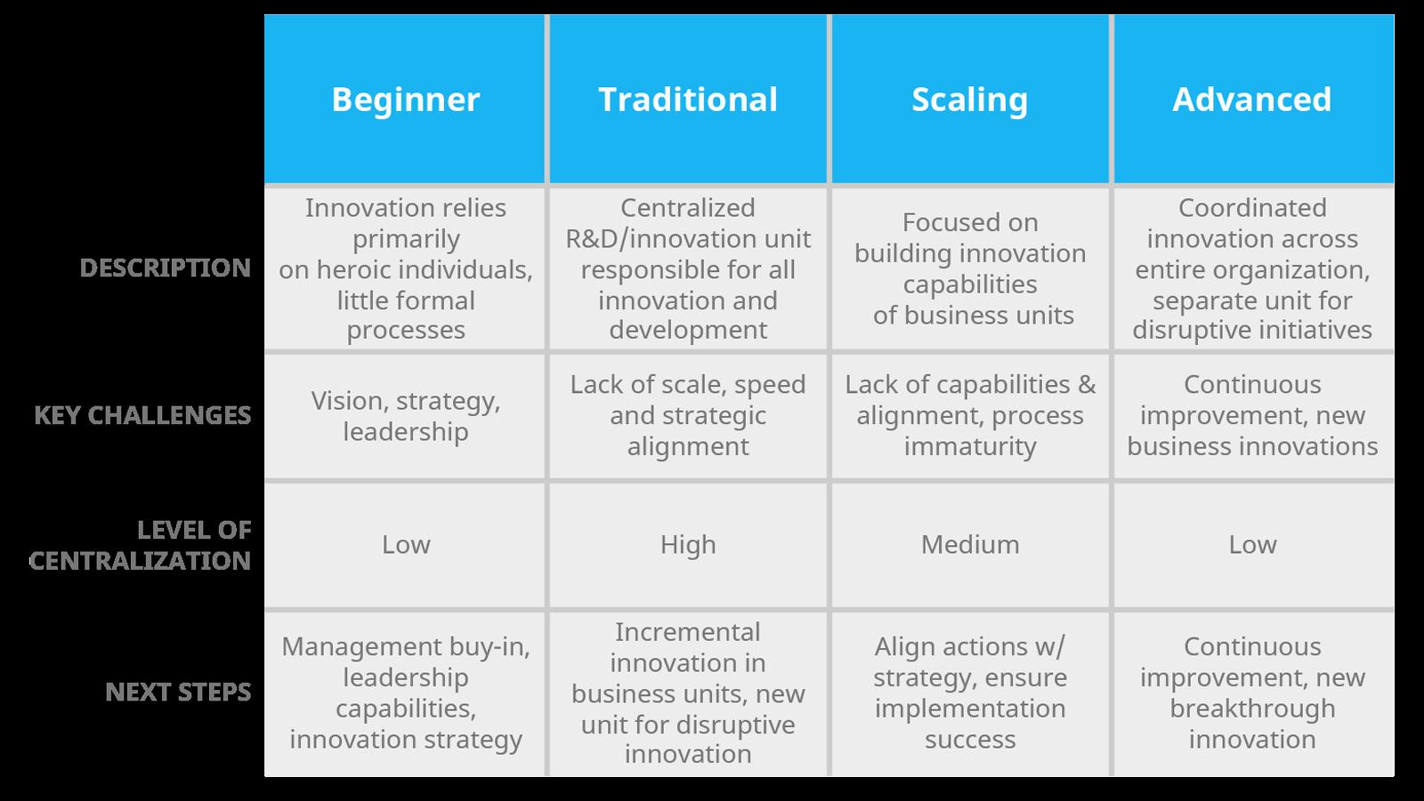 The Innovation Maturity Matrix explained