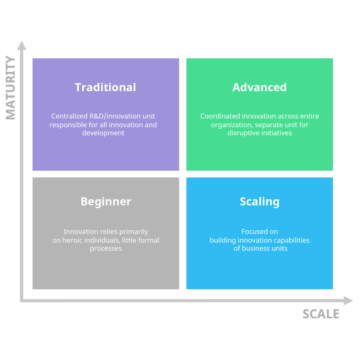 innovation-maturity-matrix-square