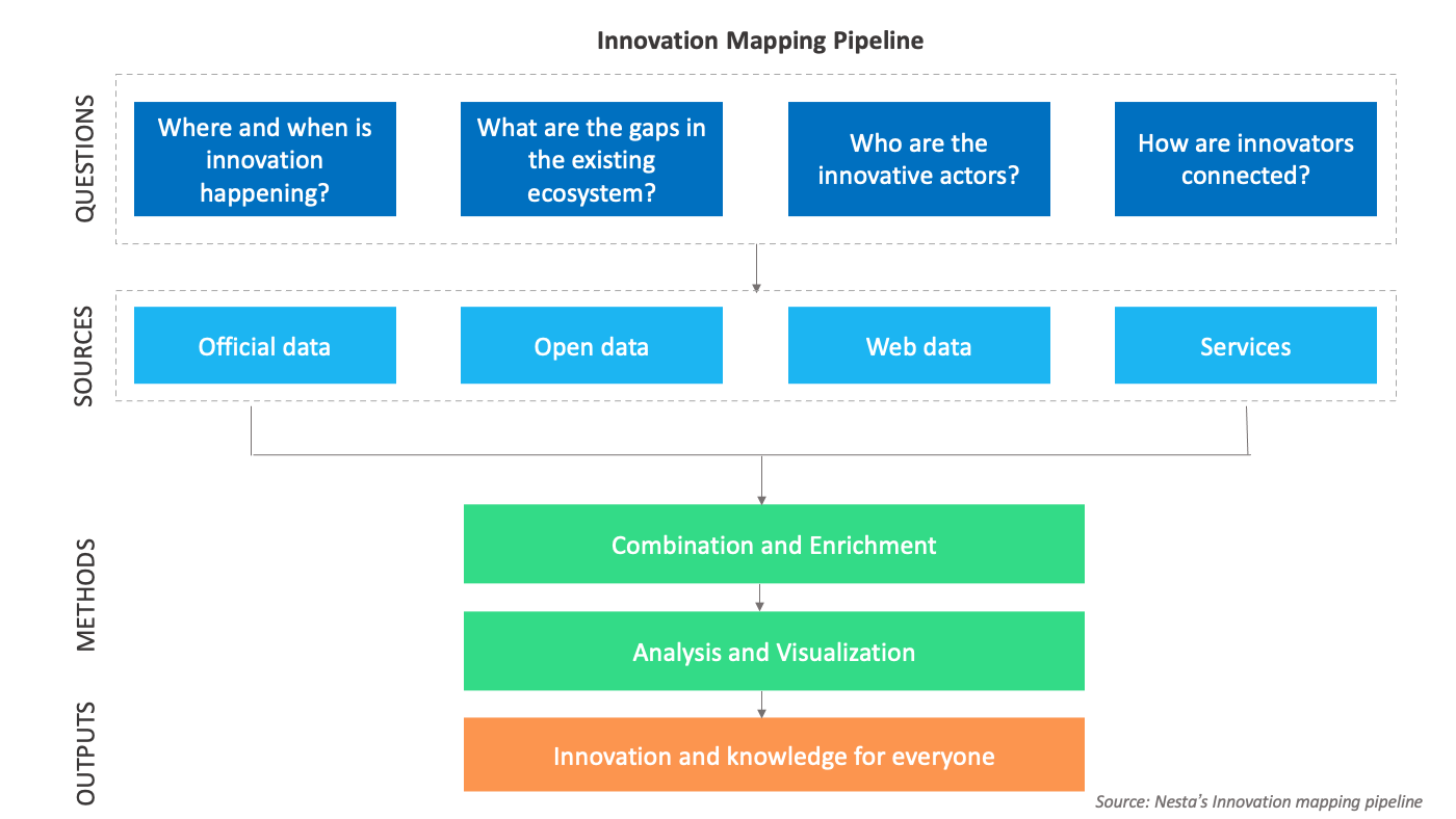 Innovation mapping pipeline