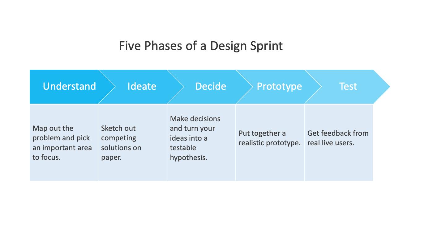 design sprint phases