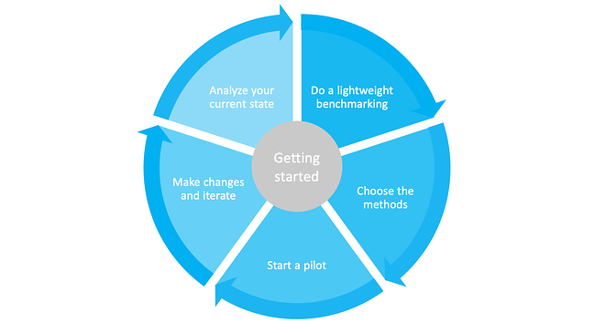 innovation methods - getting started