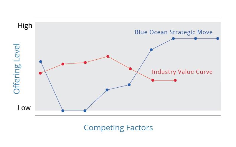 strategy-canvas Blue Ocean Strategy