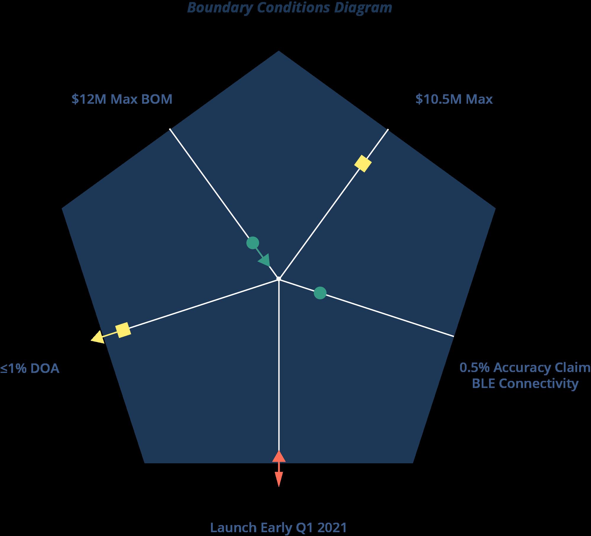 Diagrama de condiciones de contorno