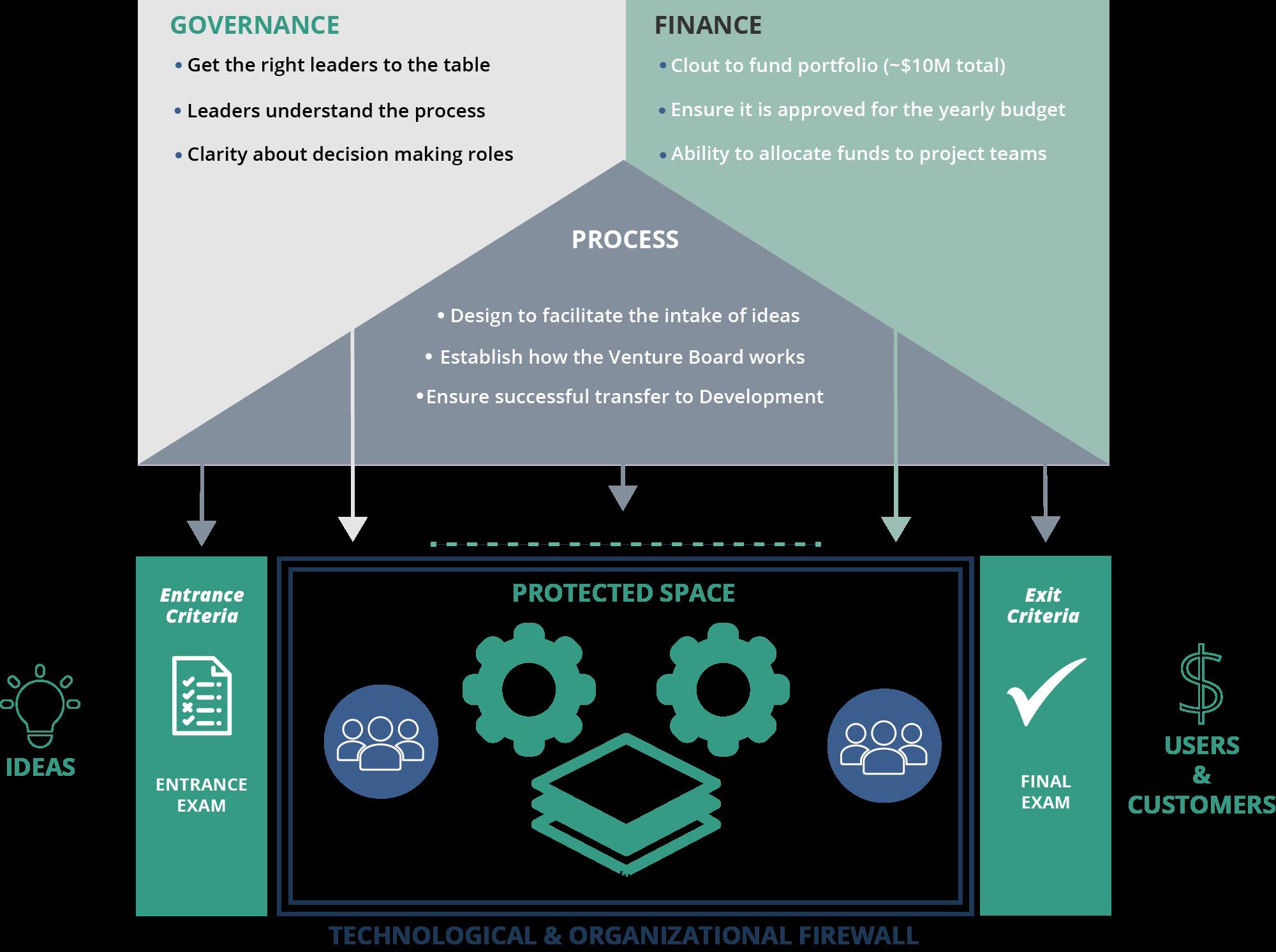 Product and innovation portfolio management process