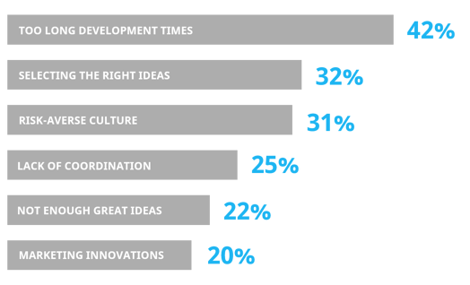 The top 6 obstacles for innovation performance