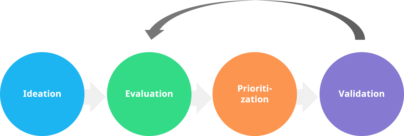 innovation life-cycle