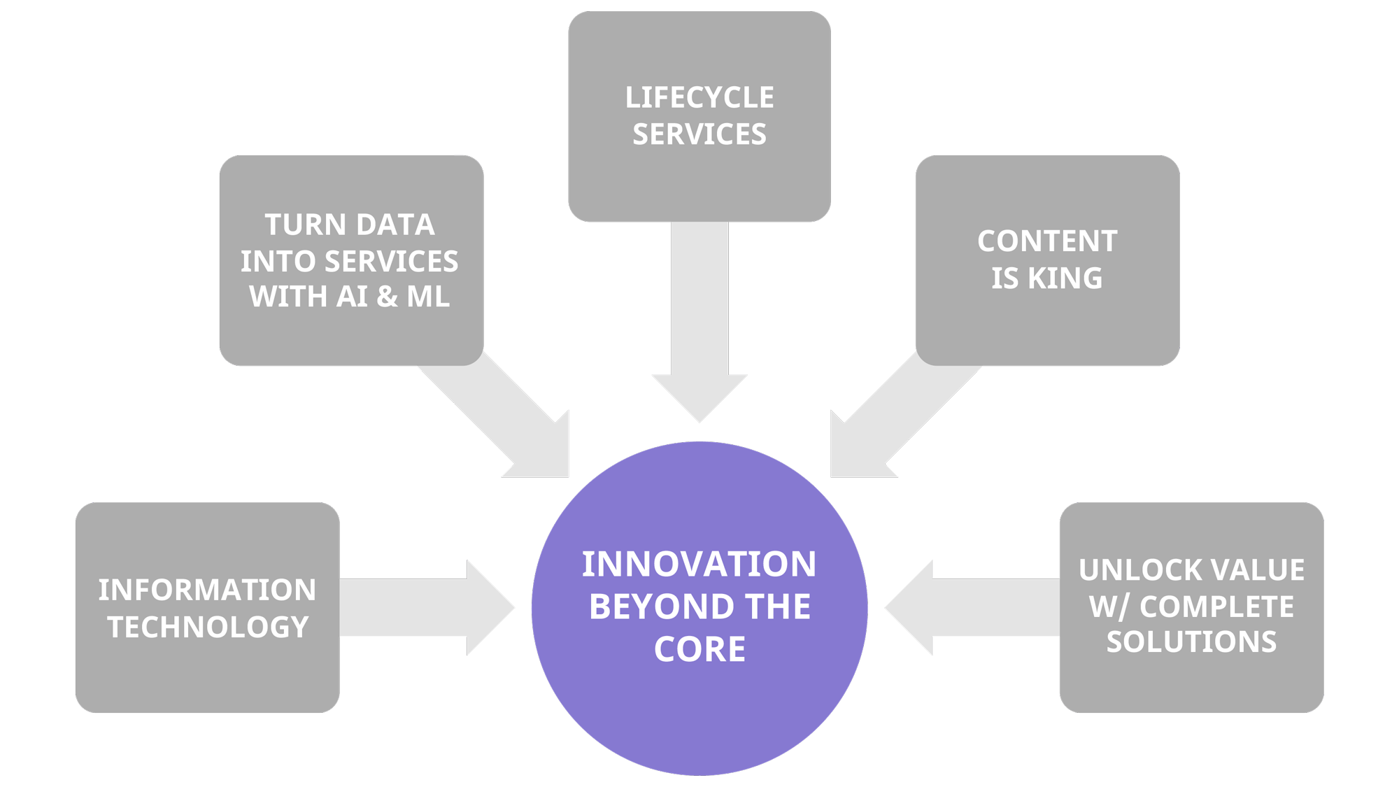 Five Methods for innovation beyond the core
