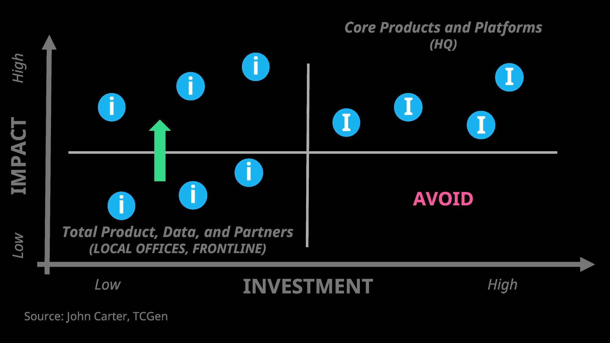 "Small ""i"" vs. Big ""I"" Innovation –both can lead to big impact"